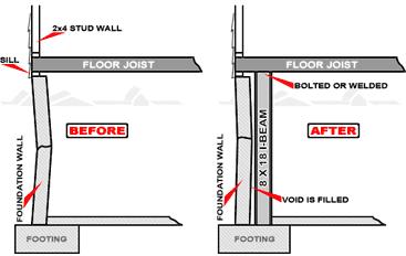 Framing A Basement Wall super dry basement